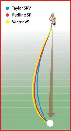 Taylor-bias-chart
