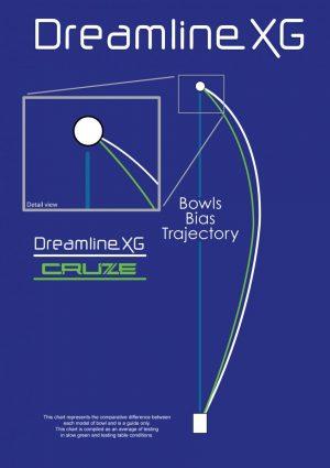 bowls_bias_guide_dreamline_XG
